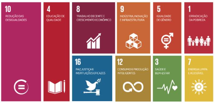 Mapa dos Objetivos do Desenvolvimento Sustentável apontado como mais alinhados ao Instituto Ramacrisna